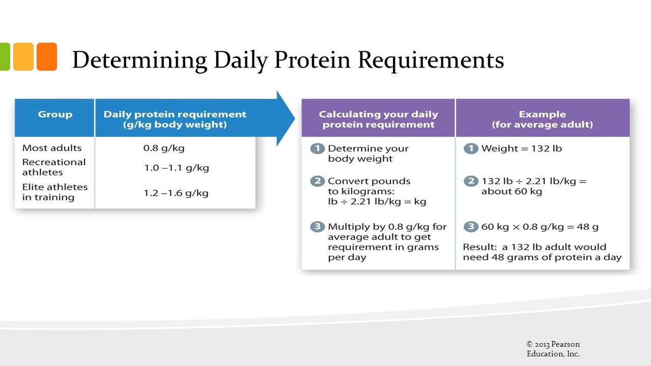 Determining Daily Protein Requirements