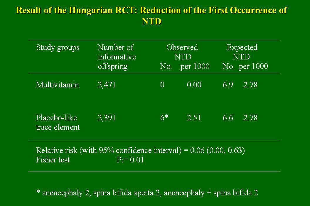 Result of the Hungarian RCT: Reduction of the First Occurrence of NTD