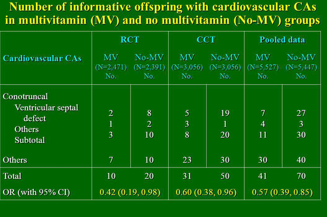 Number of informative offspring with cardiovascular CAs in multivitamin (MV) and no multivitamin (No-MV) groups