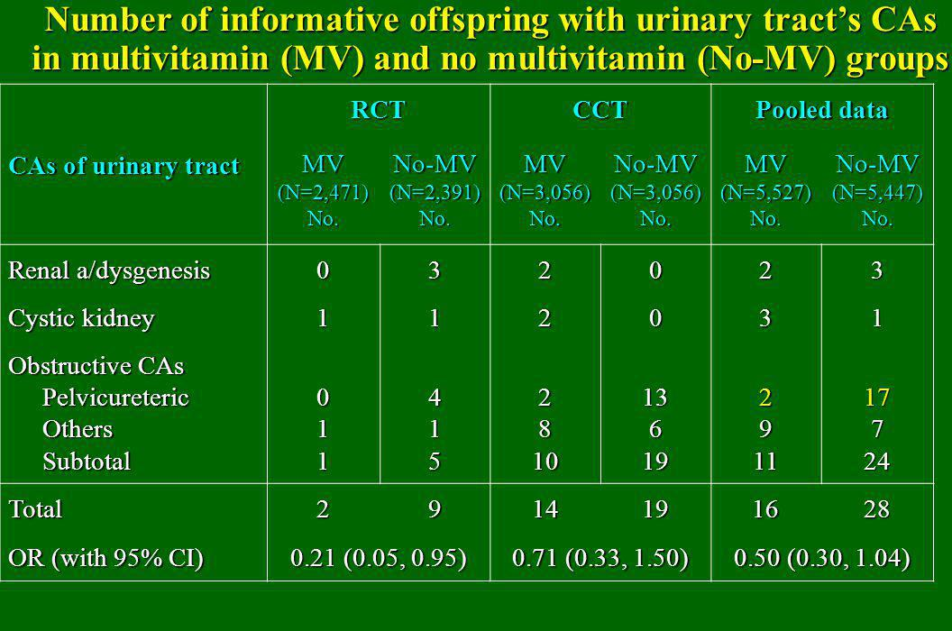 Number of informative offspring with urinary tract's CAs in multivitamin (MV) and no multivitamin (No-MV) groups