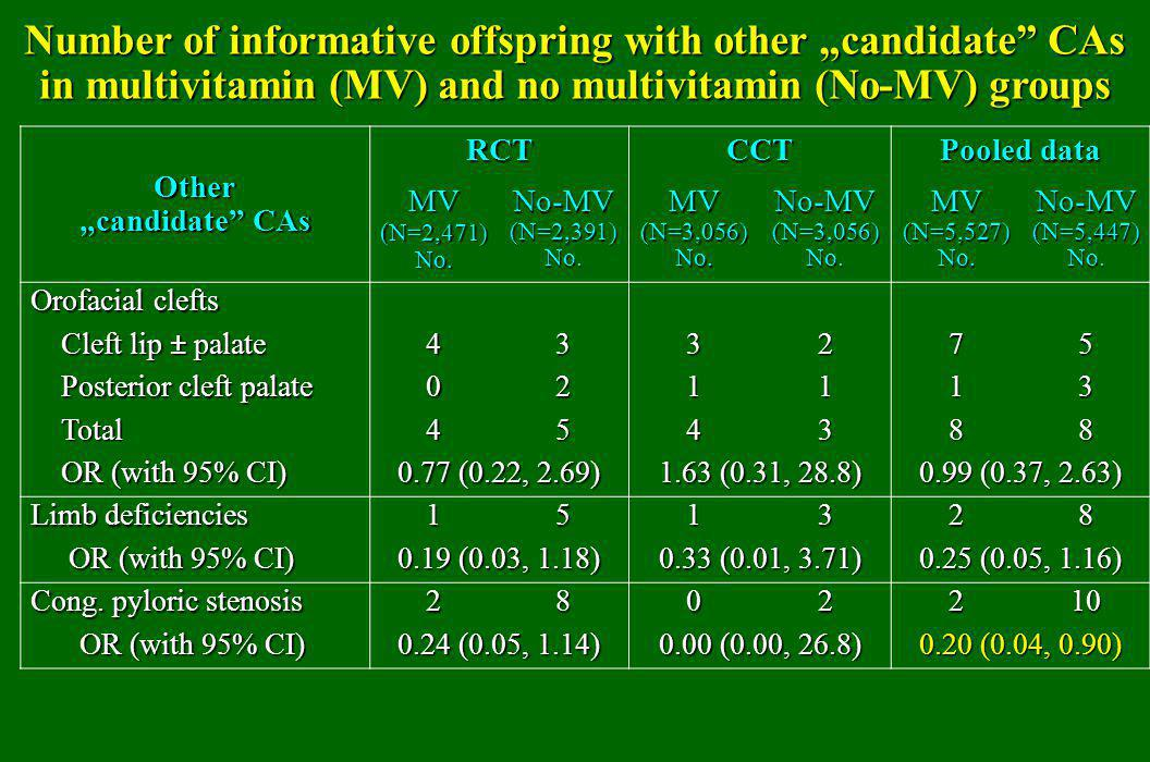"Number of informative offspring with other ""candidate CAs in multivitamin (MV) and no multivitamin (No-MV) groups"