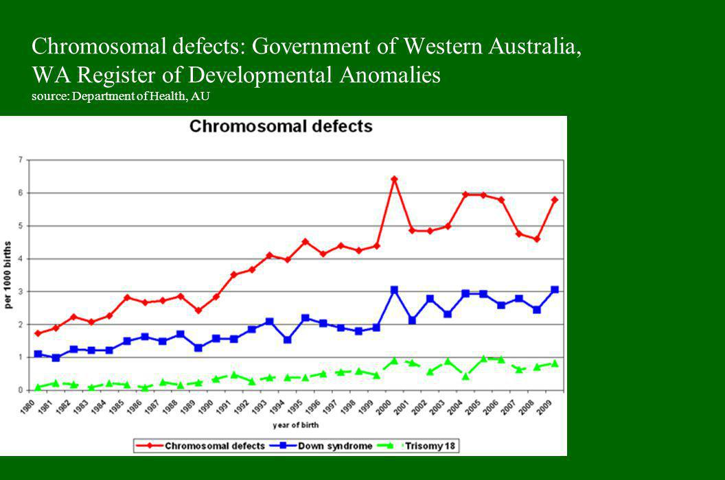 Chromosomal defects: Government of Western Australia, WA Register of Developmental Anomalies source: Department of Health, AU