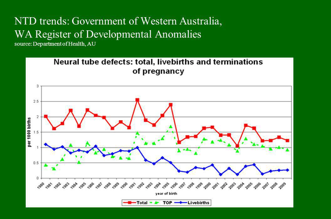 NTD trends: Government of Western Australia, WA Register of Developmental Anomalies source: Department of Health, AU