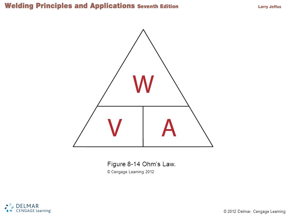 Figure 8-14 Ohm's Law. © Cengage Learning 2012