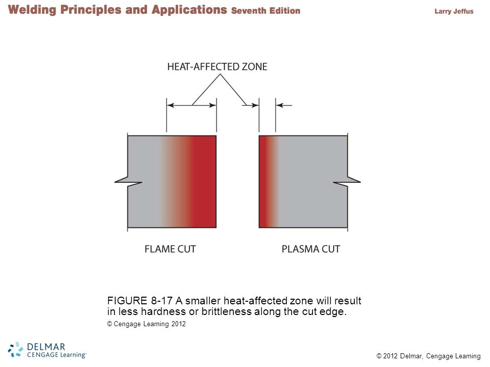 FIGURE 8-17 A smaller heat-affected zone will result in less hardness or brittleness along the cut edge.