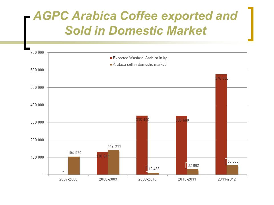 AGPC Arabica Coffee exported and Sold in Domestic Market