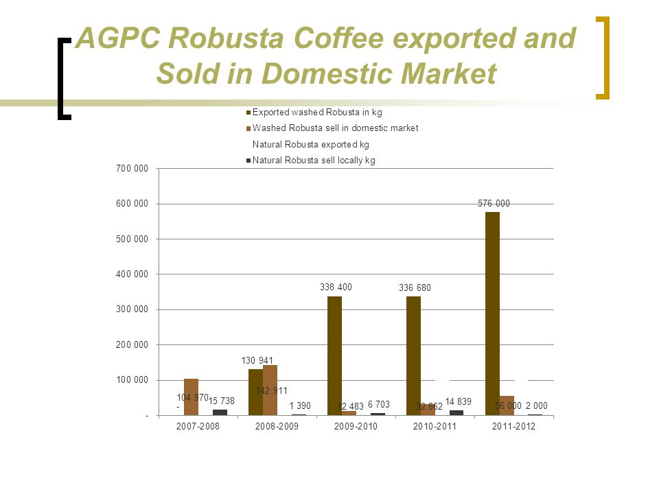 AGPC Robusta Coffee exported and Sold in Domestic Market