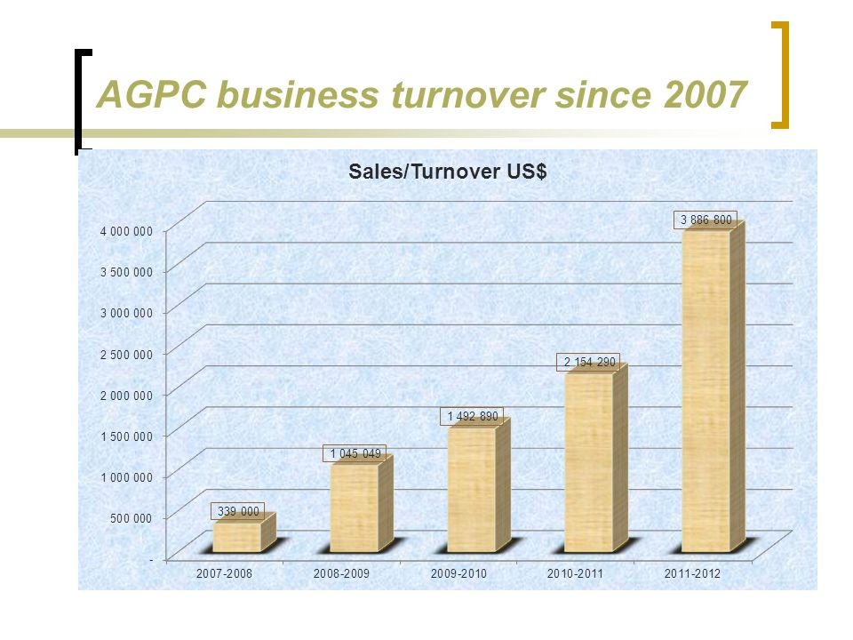 AGPC business turnover since 2007