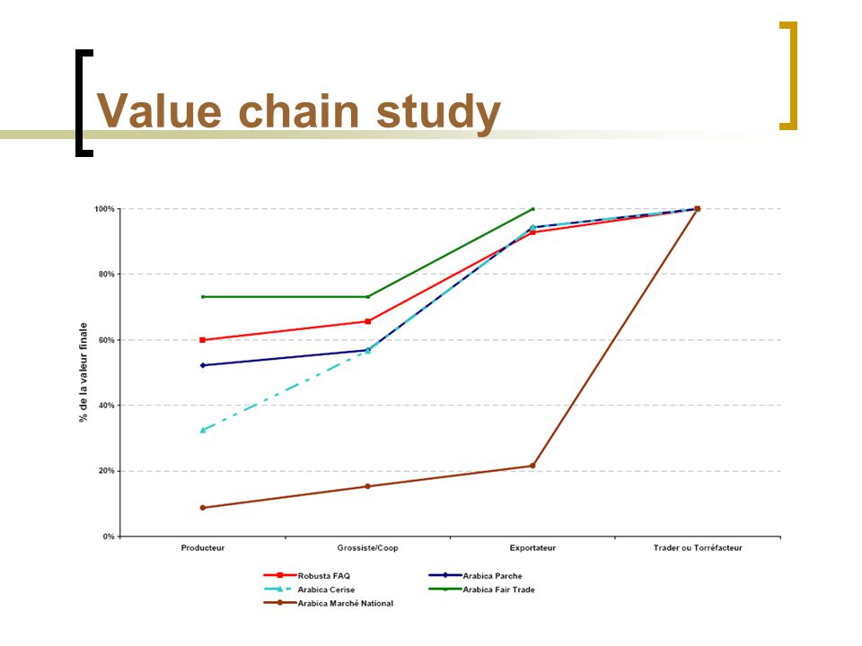 Value chain study