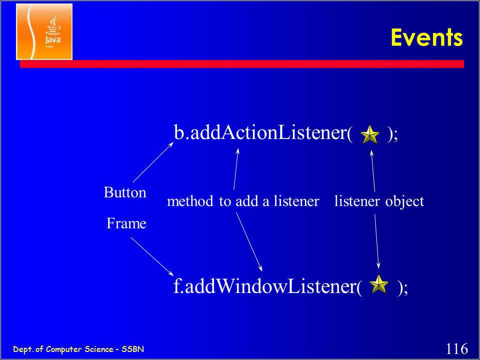 Events b.addActionListener( ); f.addWindowListener( ); Button
