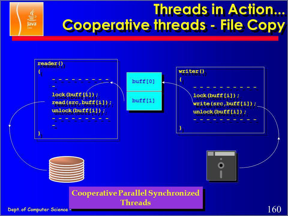 Threads in Action... Cooperative threads - File Copy