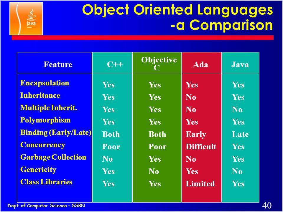 Object Oriented Languages -a Comparison