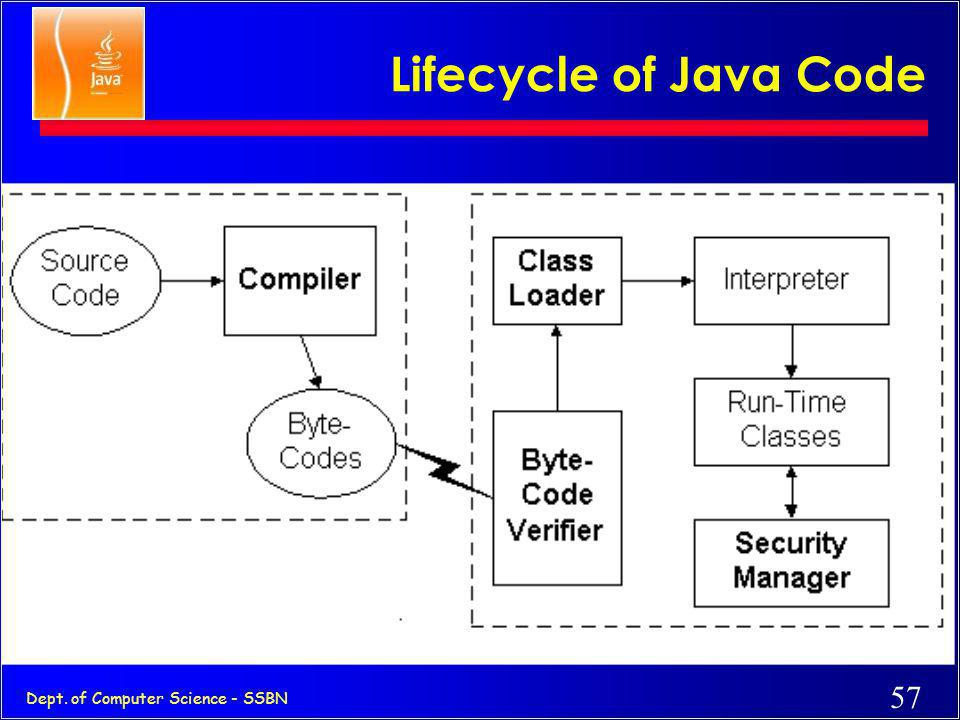 Lifecycle of Java Code