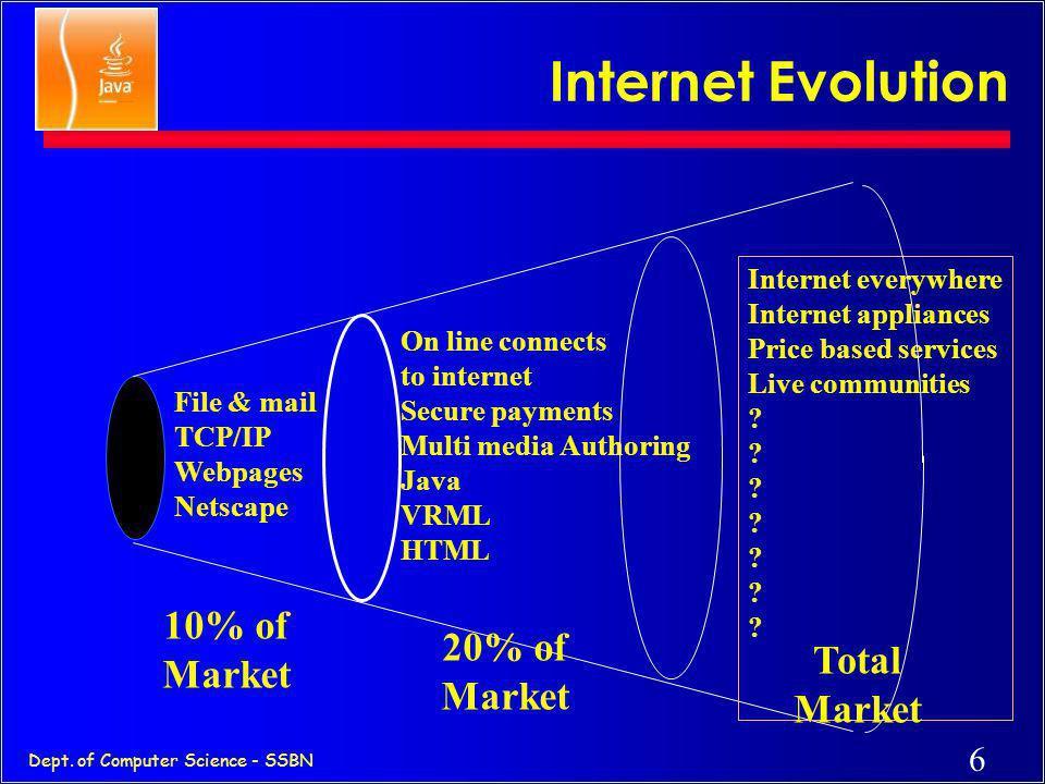 Internet Evolution 10% of Market 20% of Total Market Market