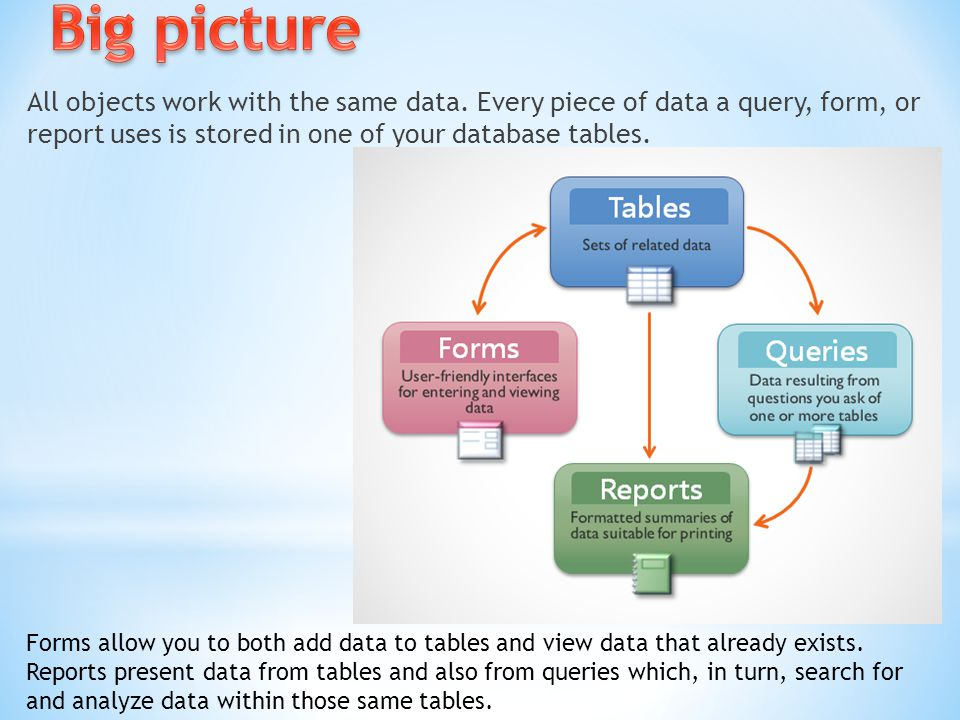 Big picture All objects work with the same data. Every piece of data a query, form, or report uses is stored in one of your database tables.