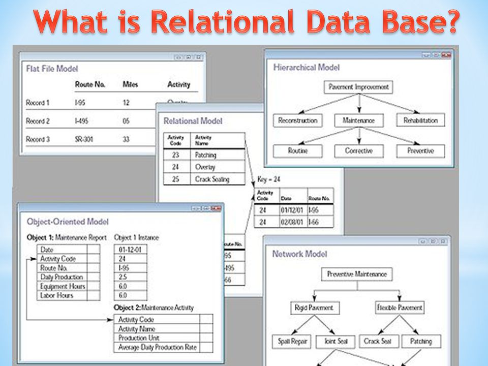 What is Relational Data Base