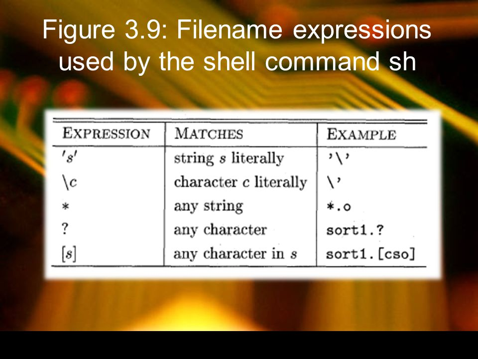 Figure 3.9: Filename expressions used by the shell command sh