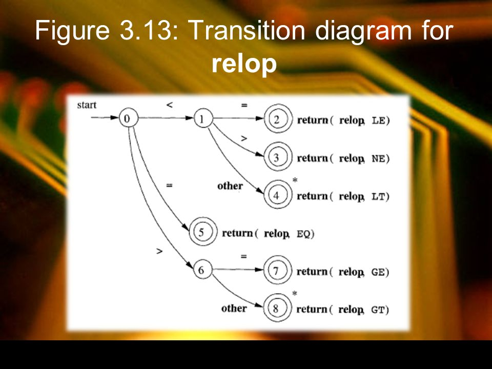 Figure 3.13: Transition diagram for relop