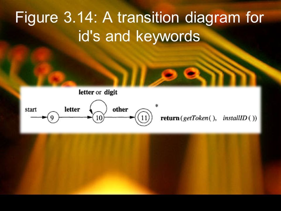 Figure 3.14: A transition diagram for id s and keywords