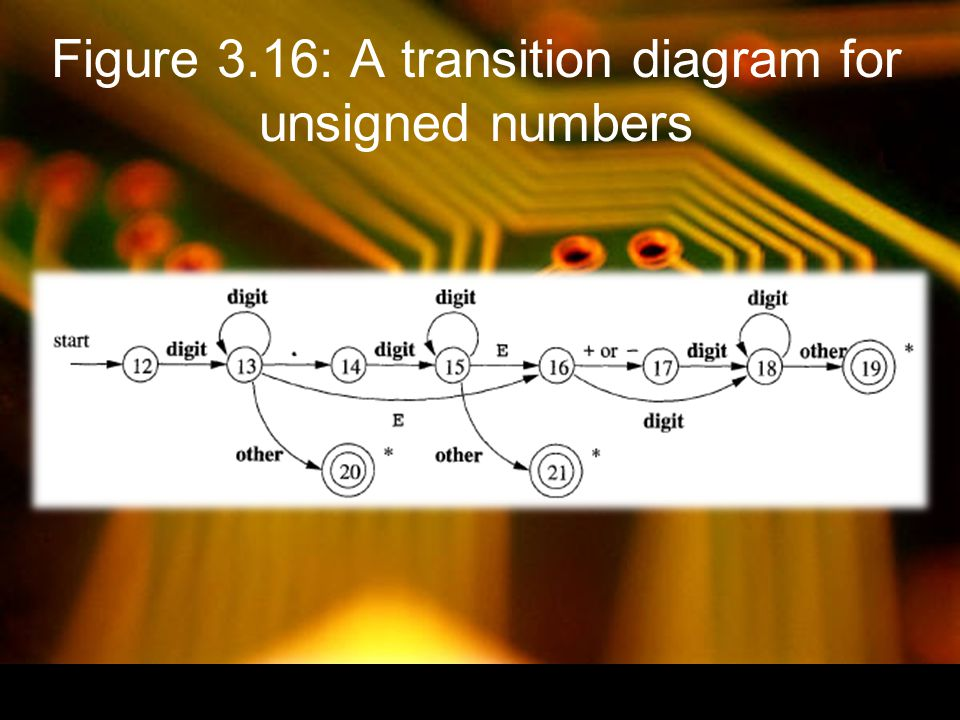 Figure 3.16: A transition diagram for unsigned numbers