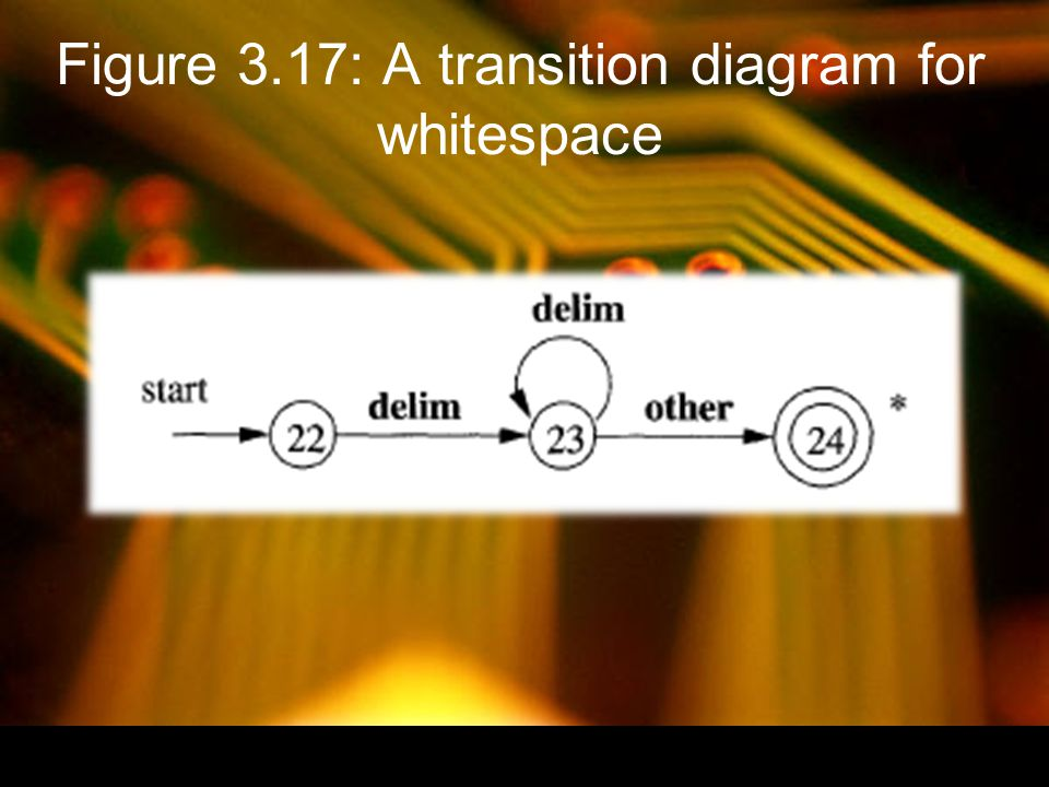 Figure 3.17: A transition diagram for whitespace