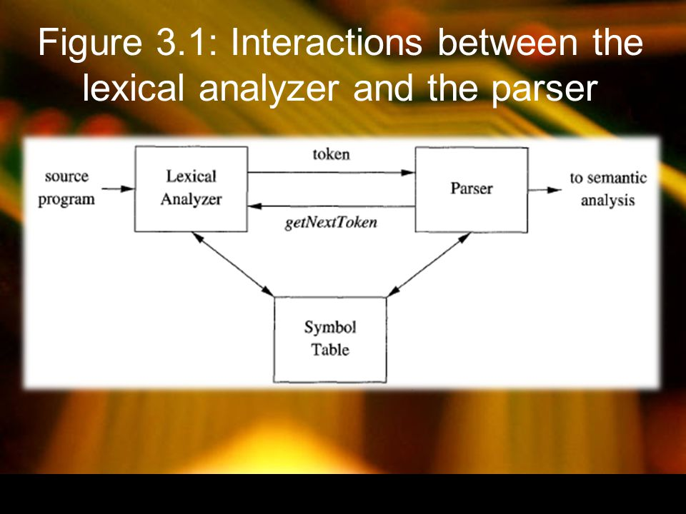 Figure 3.1: Interactions between the lexical analyzer and the parser