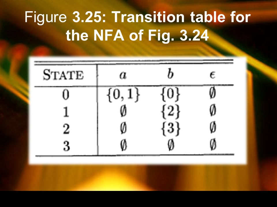 Figure 3.25: Transition table for the NFA of Fig. 3.24