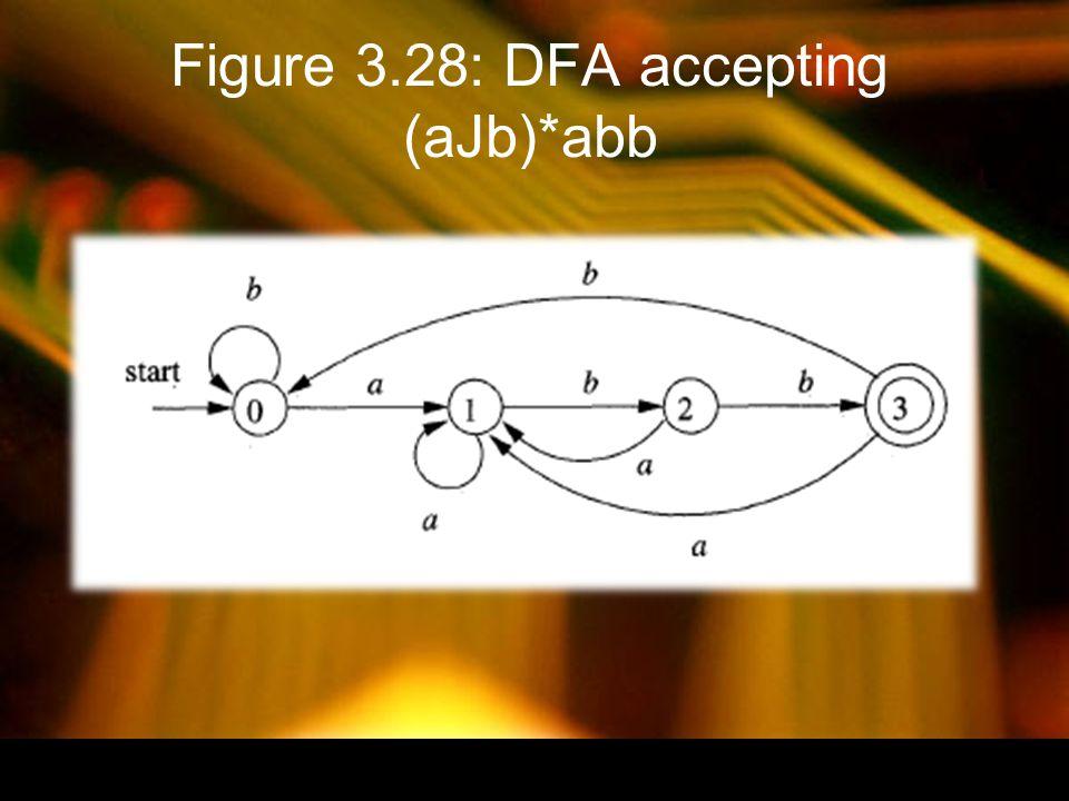 Figure 3.28: DFA accepting (aJb)*abb