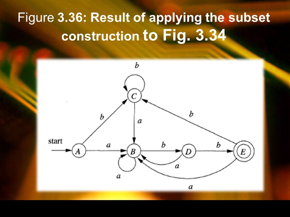 Figure 3.36: Result of applying the subset construction to Fig. 3.34