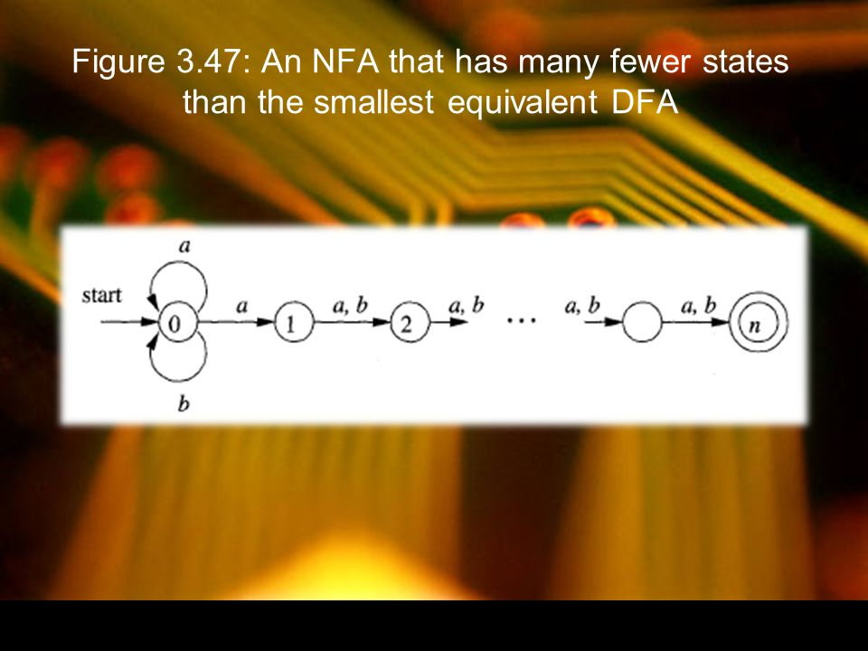 Figure 3.47: An NFA that has many fewer states than the smallest equivalent DFA