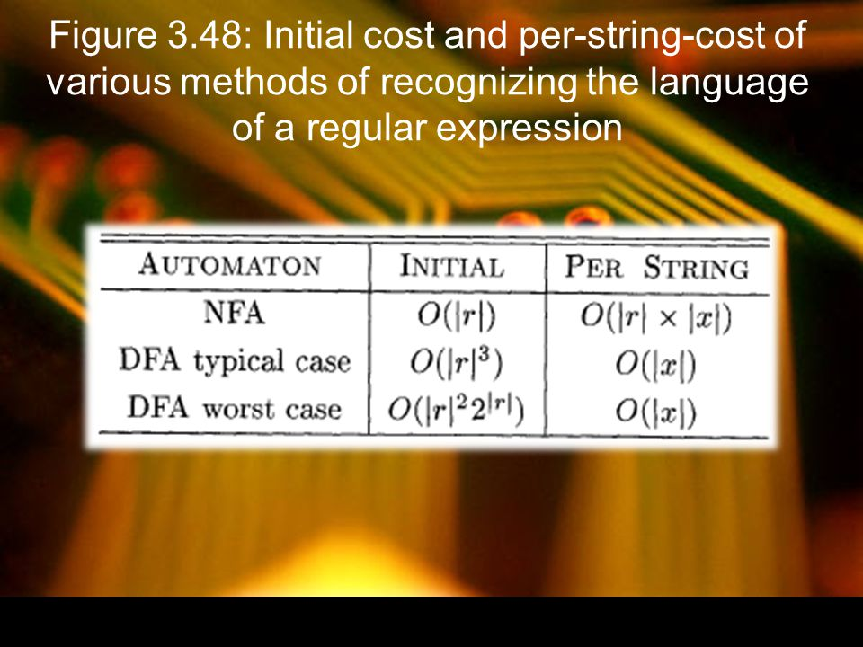 Figure 3.48: Initial cost and per-string-cost of various methods of recognizing the language of a regular expression