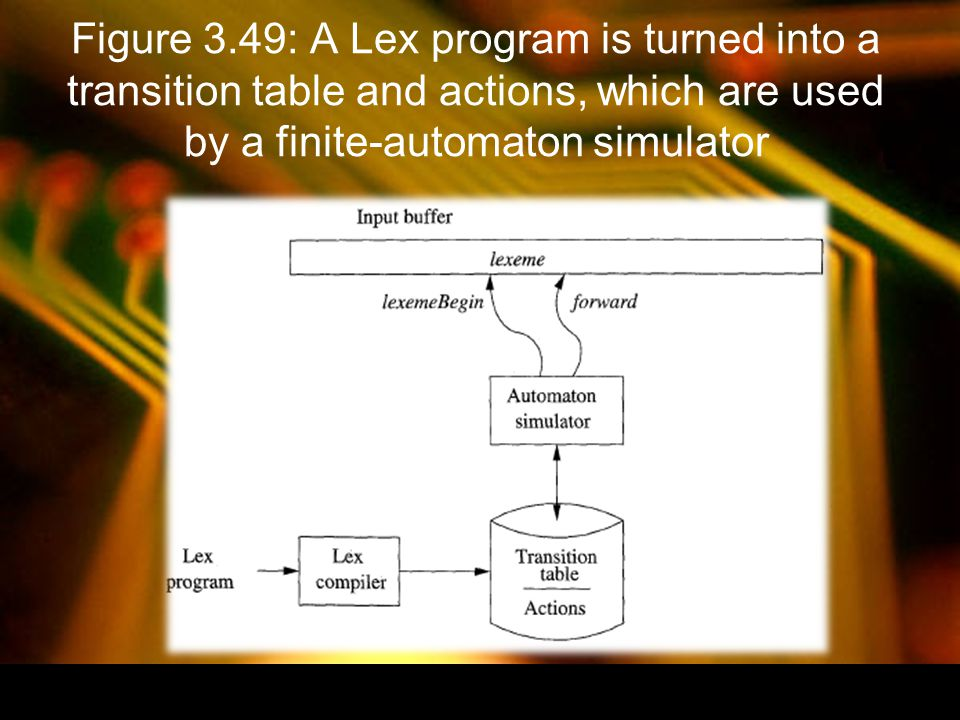 Figure 3.49: A Lex program is turned into a transition table and actions, which are used by a finite-automaton simulator