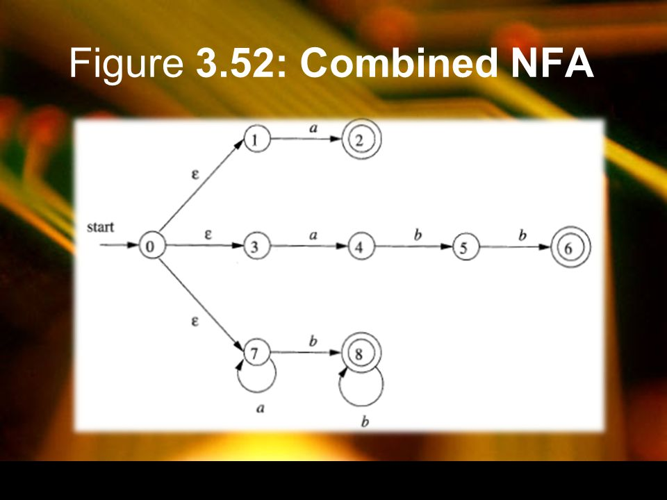 Figure 3.52: Combined NFA