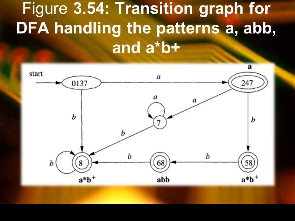 Figure 3.54: Transition graph for DFA handling the patterns a, abb, and a*b+