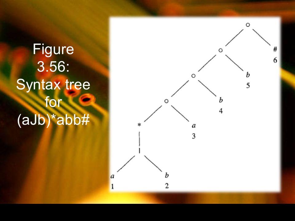 Figure 3.56: Syntax tree for (aJb)*abb#