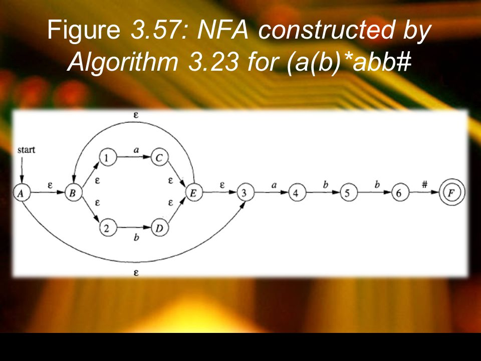 Figure 3.57: NFA constructed by Algorithm 3.23 for (a(b)*abb#