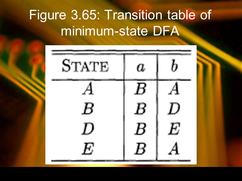 Figure 3.65: Transition table of minimum-state DFA