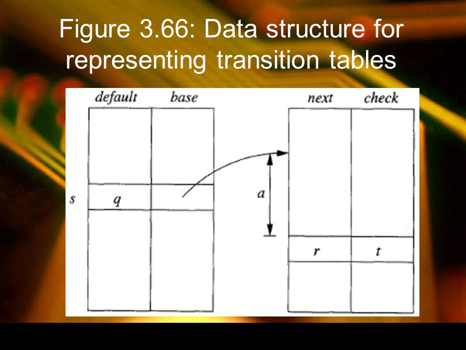 Figure 3.66: Data structure for representing transition tables