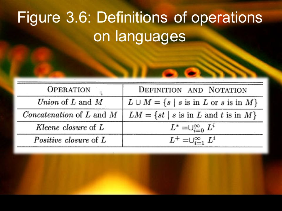 Figure 3.6: Definitions of operations on languages