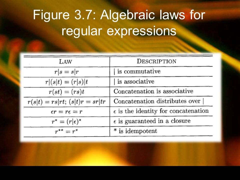 Figure 3.7: Algebraic laws for regular expressions