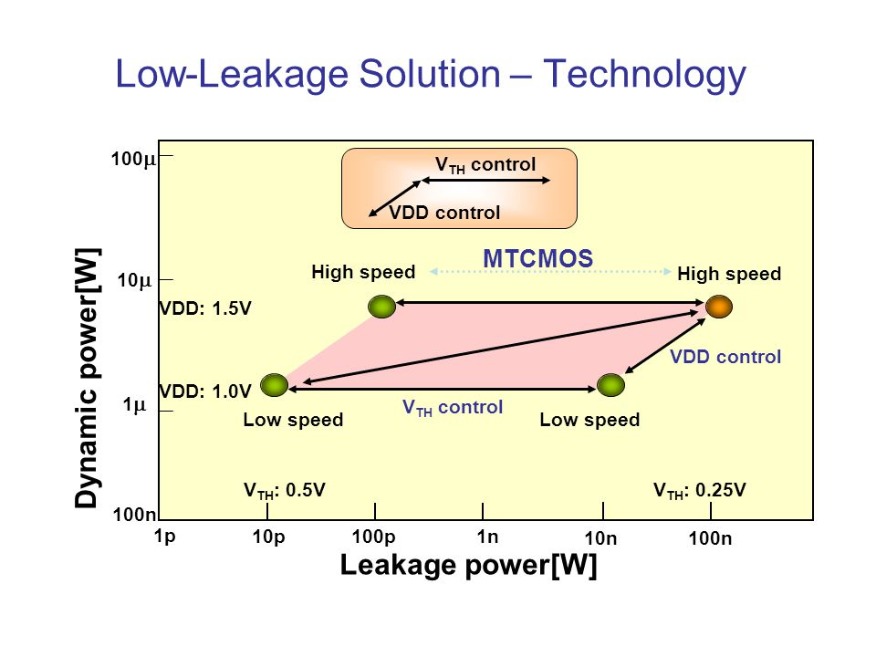 Low-Leakage Solution – Technology