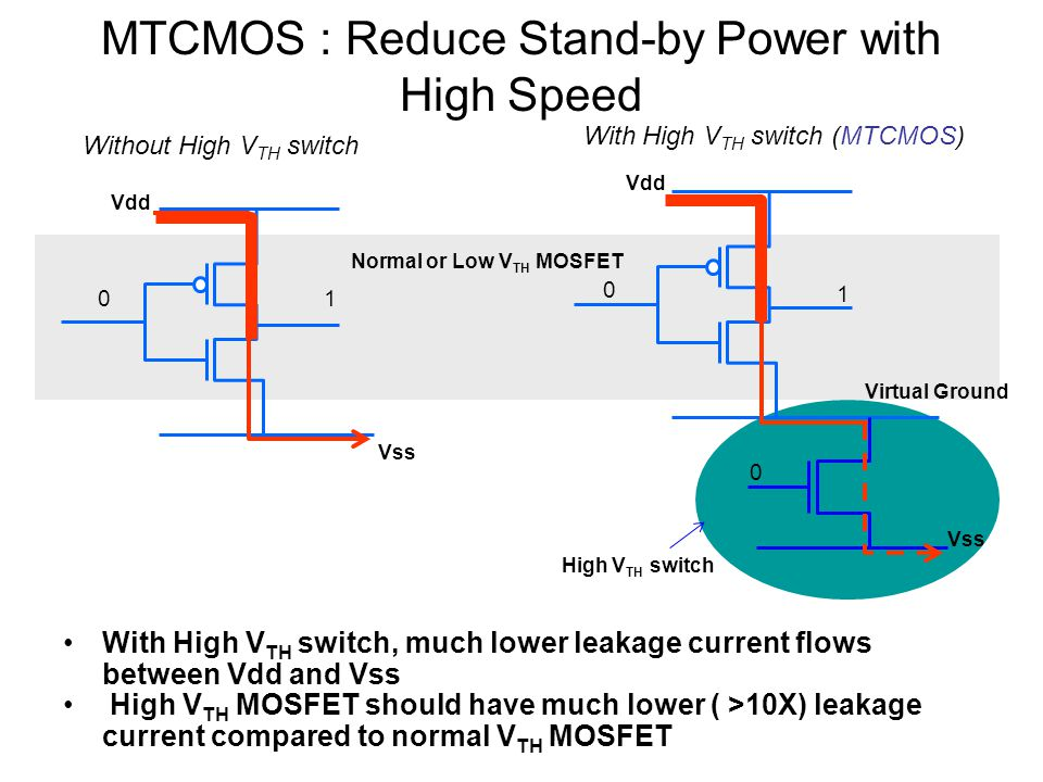 MTCMOS : Reduce Stand-by Power with High Speed