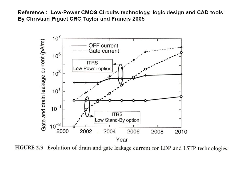 Reference : Low-Power CMOS Circuits technology, logic design and CAD tools