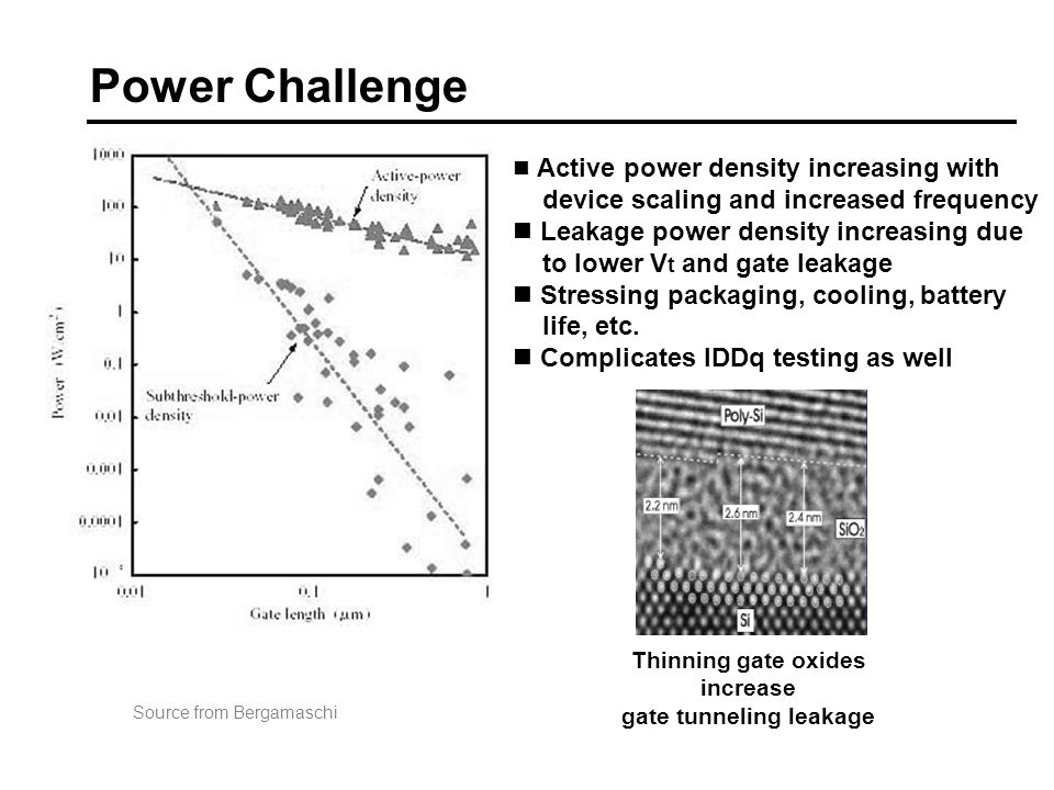 Thinning gate oxides increase gate tunneling leakage