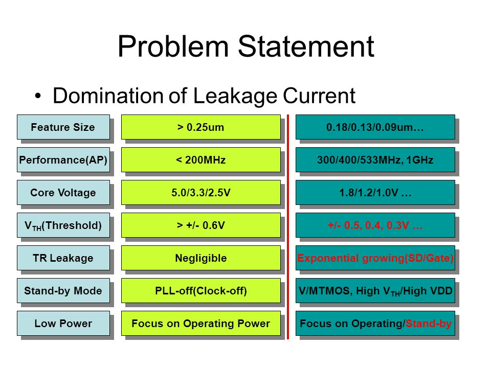 Problem Statement Domination of Leakage Current Feature Size