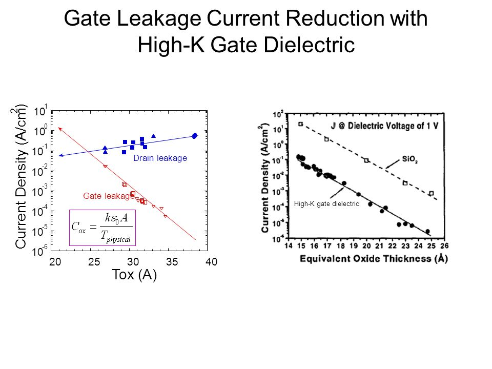 Gate Leakage Current Reduction with High-K Gate Dielectric