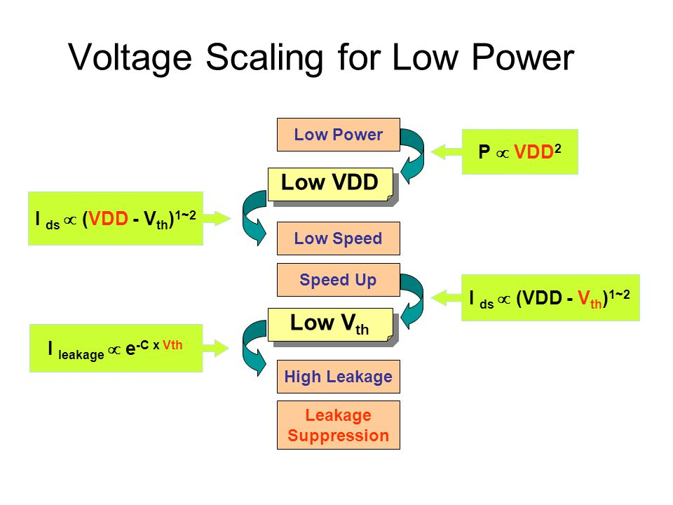 Voltage Scaling for Low Power