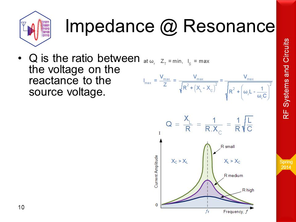Spring 2014. RF Systems and Circuits. Impedance @ Resonance.