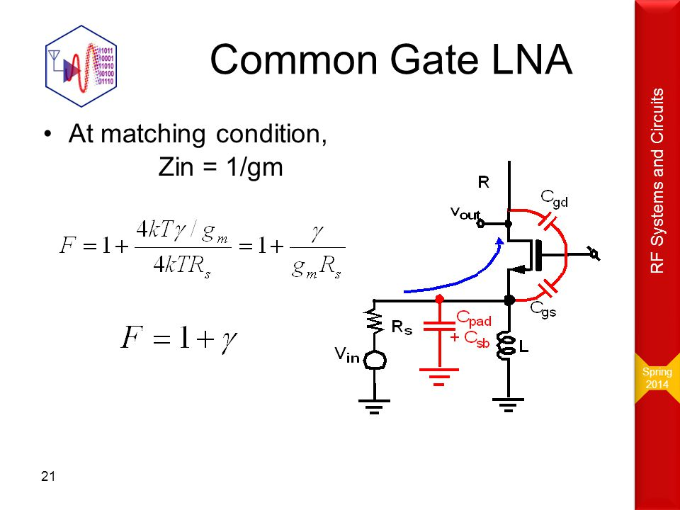 Common Gate LNA At matching condition, Zin = 1/gm