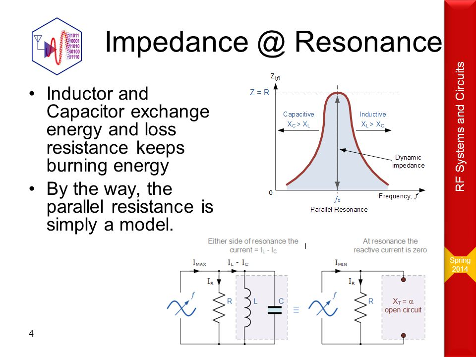 Spring RF Systems and Circuits. Resonance. Inductor and Capacitor exchange energy and loss resistance keeps burning energy.